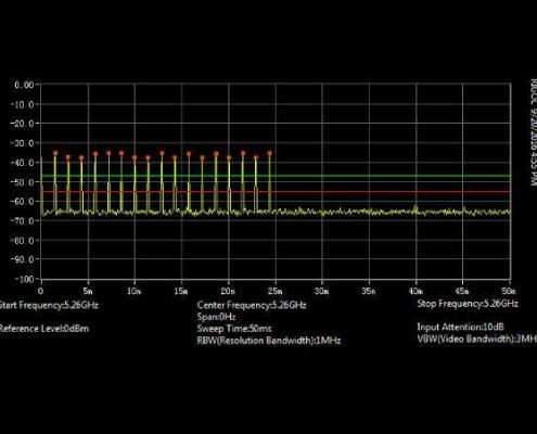 Effects of RF Noise | Ranatec