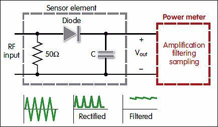 Heat and Diode-based RF Power Sensor | Ranatec
