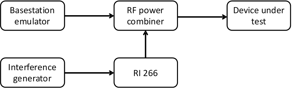 Basic test setup for receiver blocking characteristics of the mobile device under test